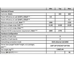 Hardware ASIC Bitmain Antminer Z15 420ksol/s Equihash - Bild 6/6